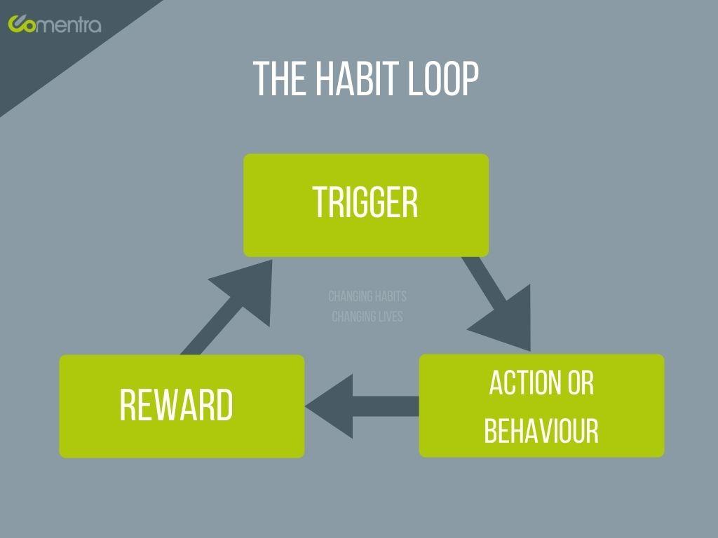 Diagram of the Habit Loop