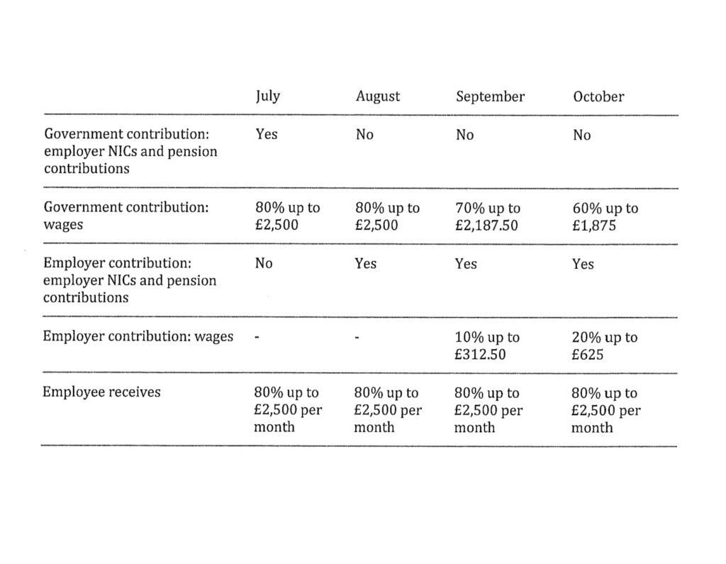 Table for Furlough Scheme 2020